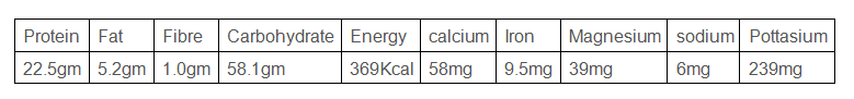 NUTRITIONAL VALUE OF CHANA SATTU(per 100gm)